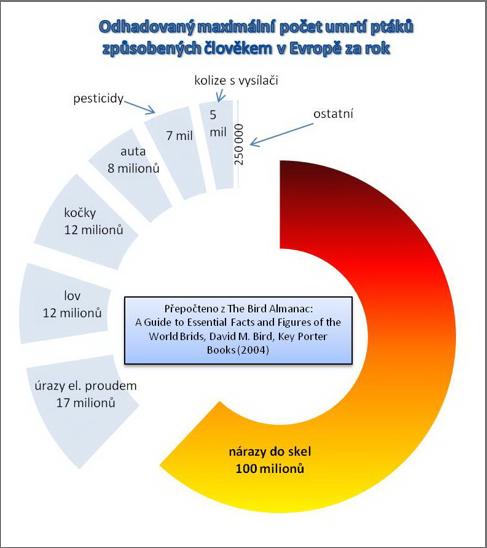 https://www.ochranaptaku.cz/_files/graf%204.jpg